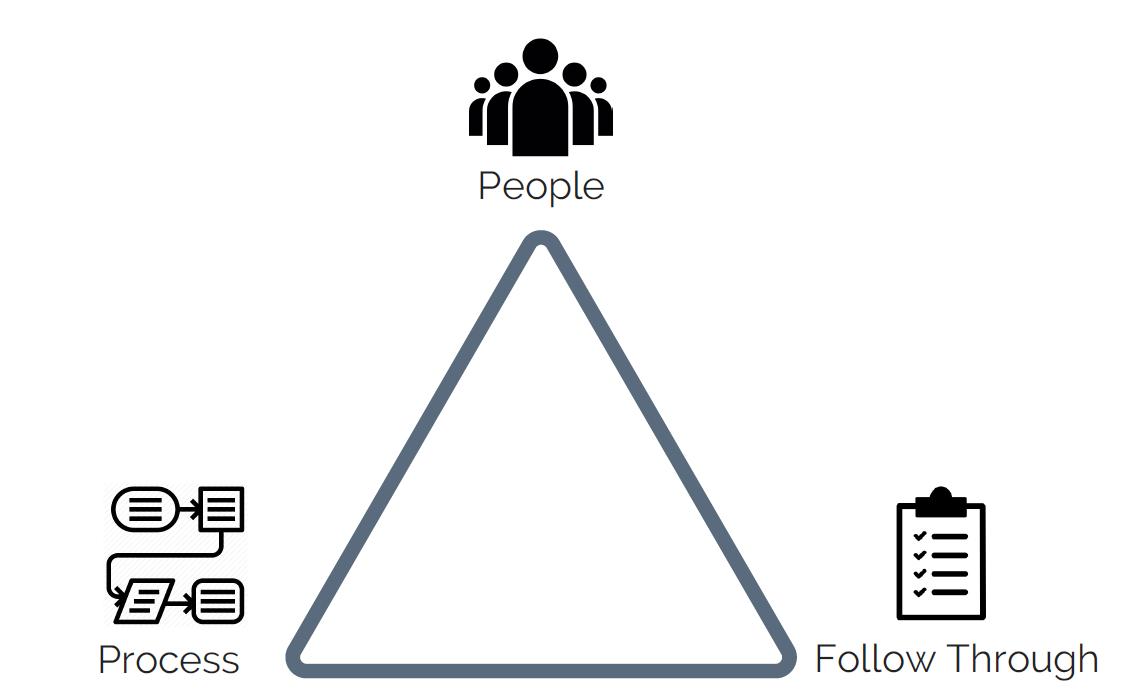le triangle du succès
